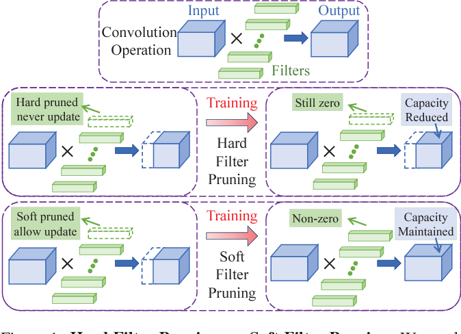 Figure 1 for Soft Filter Pruning for Accelerating Deep Convolutional Neural Networks