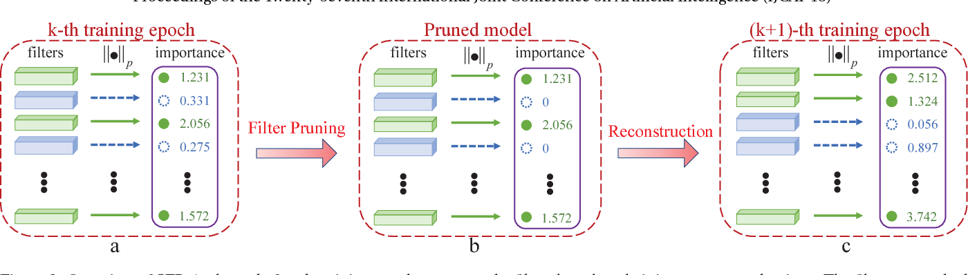 Figure 3 for Soft Filter Pruning for Accelerating Deep Convolutional Neural Networks