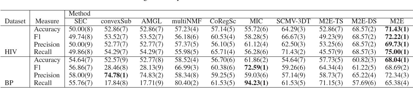 Figure 4 for Multi-View Multi-Graph Embedding for Brain Network Clustering Analysis