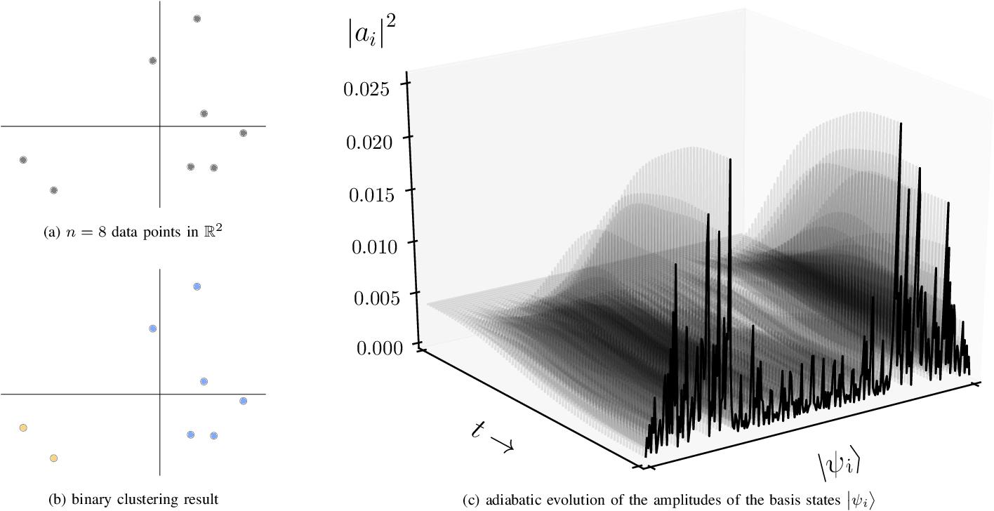 Figure 2 for Adiabatic Quantum Computing for Binary Clustering
