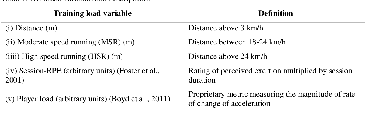 Figure 1 for Predictive modelling of training loads and injury in Australian football