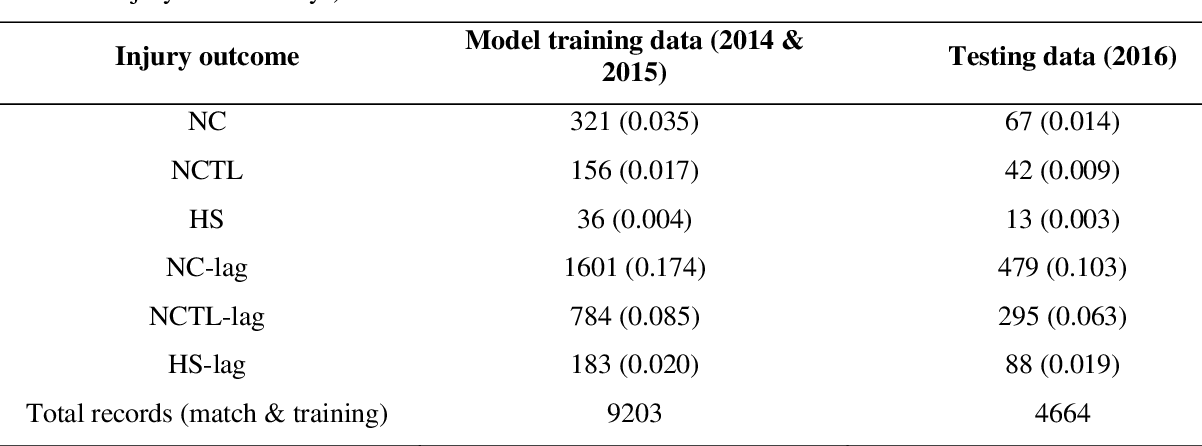 Figure 3 for Predictive modelling of training loads and injury in Australian football