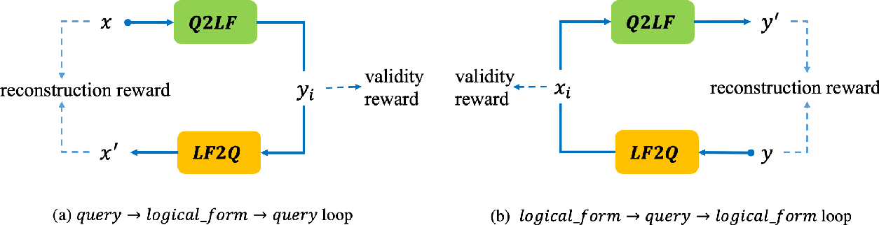 Figure 1 for Semantic Parsing with Dual Learning