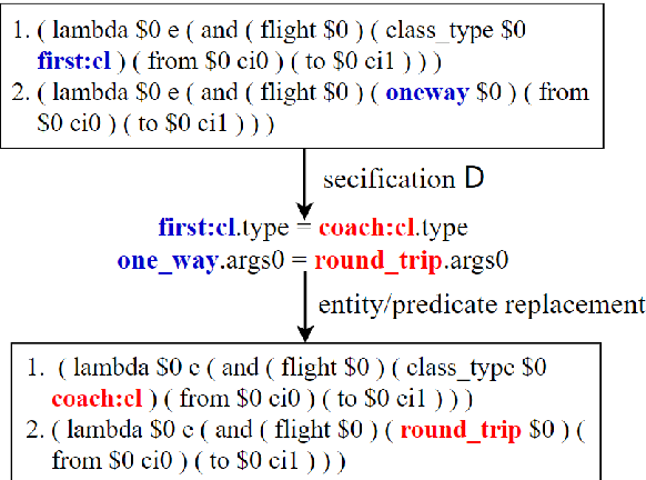 Figure 3 for Semantic Parsing with Dual Learning