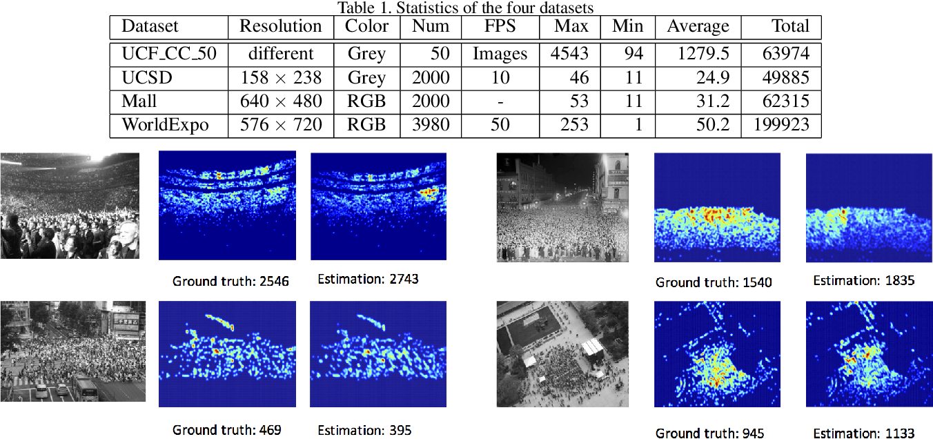 Figure 2 for Spatiotemporal Modeling for Crowd Counting in Videos