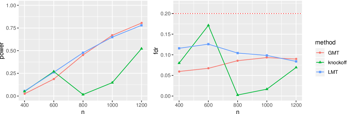 Figure 1 for Directional FDR Control for Sub-Gaussian Sparse GLMs