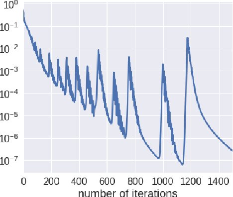 Figure 1 for A Qualitative Study of the Dynamic Behavior of Adaptive Gradient Algorithms