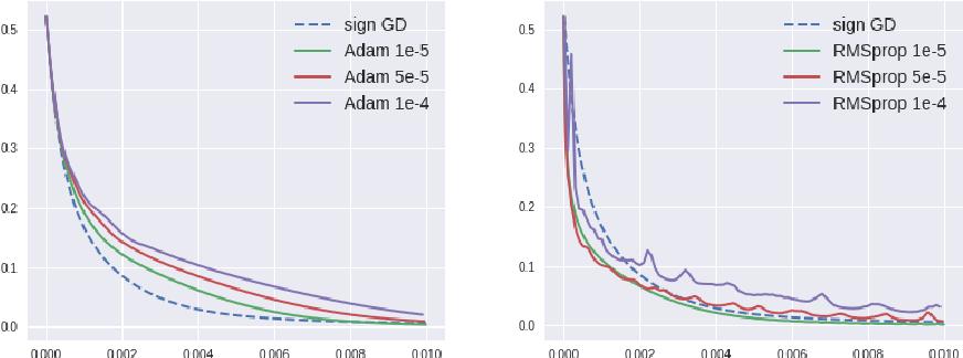 Figure 2 for A Qualitative Study of the Dynamic Behavior of Adaptive Gradient Algorithms