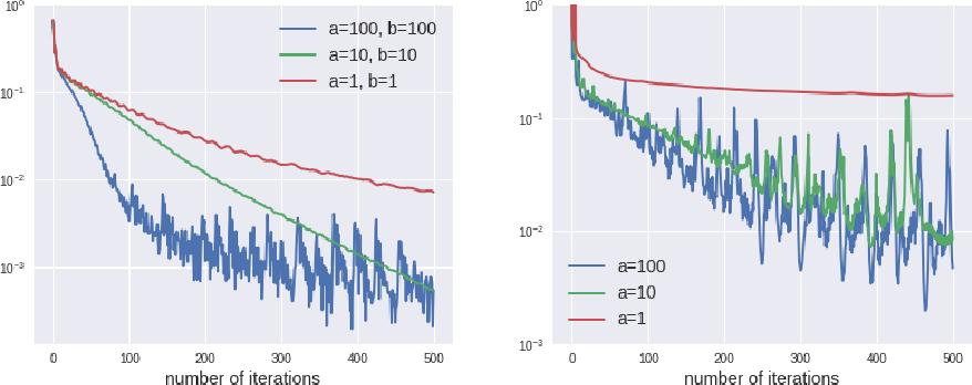 Figure 3 for A Qualitative Study of the Dynamic Behavior of Adaptive Gradient Algorithms