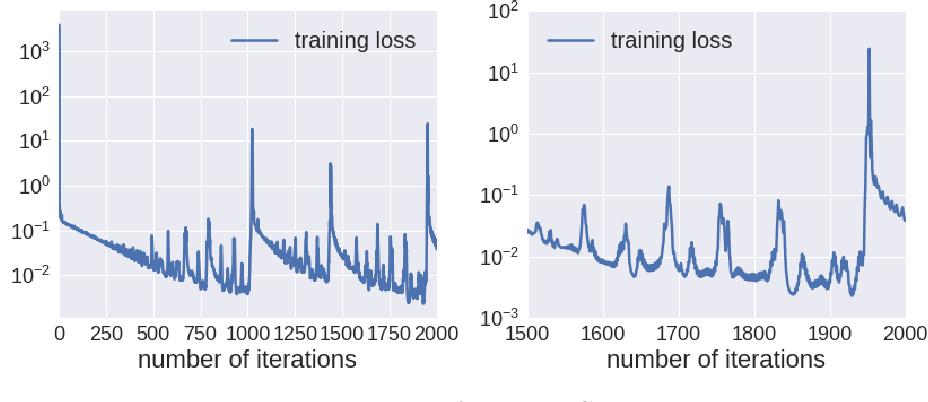 Figure 4 for A Qualitative Study of the Dynamic Behavior of Adaptive Gradient Algorithms
