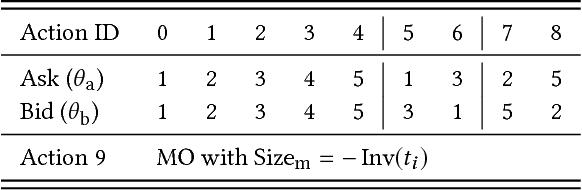 Figure 2 for Market Making via Reinforcement Learning