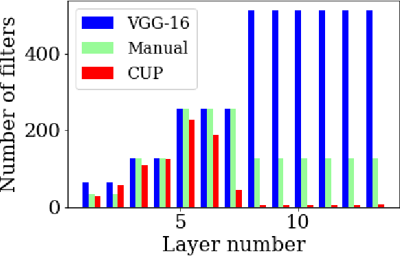 Figure 1 for CUP: Cluster Pruning for Compressing Deep Neural Networks