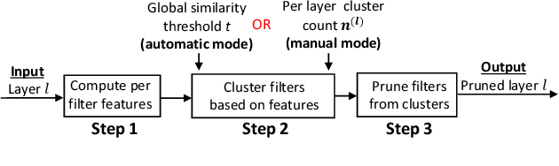 Figure 3 for CUP: Cluster Pruning for Compressing Deep Neural Networks