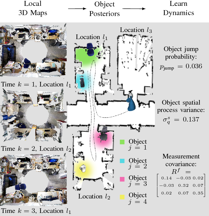 Figure 1 for Multiple Object Detection, Tracking and Long-Term Dynamics Learning in Large 3D Maps