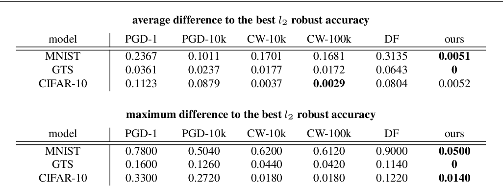 Figure 1 for Scaling up the randomized gradient-free adversarial attack reveals overestimation of robustness using established attacks