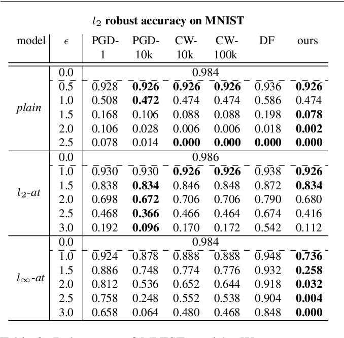 Figure 3 for Scaling up the randomized gradient-free adversarial attack reveals overestimation of robustness using established attacks