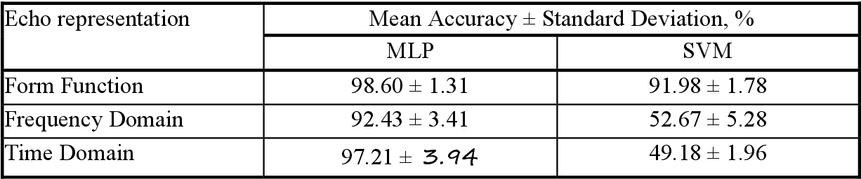 Figure 1 for Classification of spherical objects based on the form function of acoustic echoes