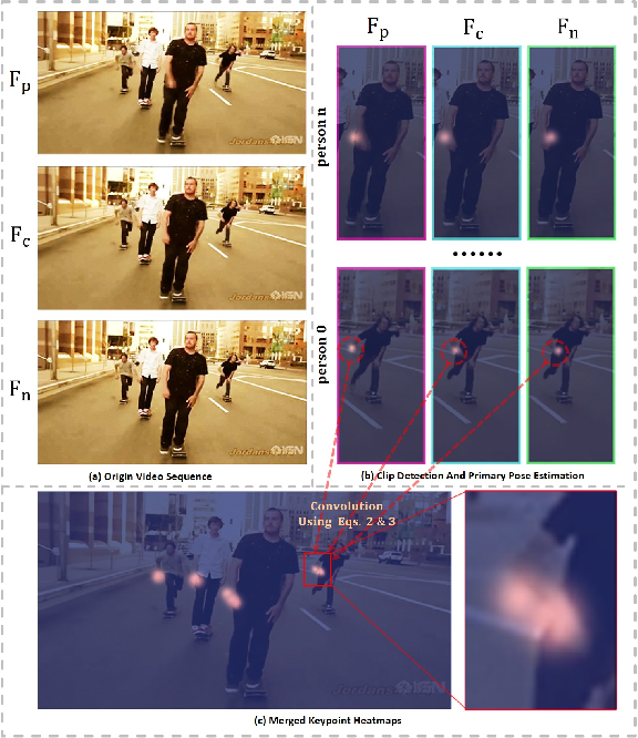 Figure 1 for Deep Dual Consecutive Network for Human Pose Estimation