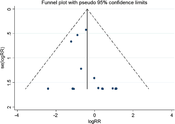 Fig. 3 Funnel plot analysis of 24 studies. Statistical analysis confirmed no evidence of publication bias. RR relative risk