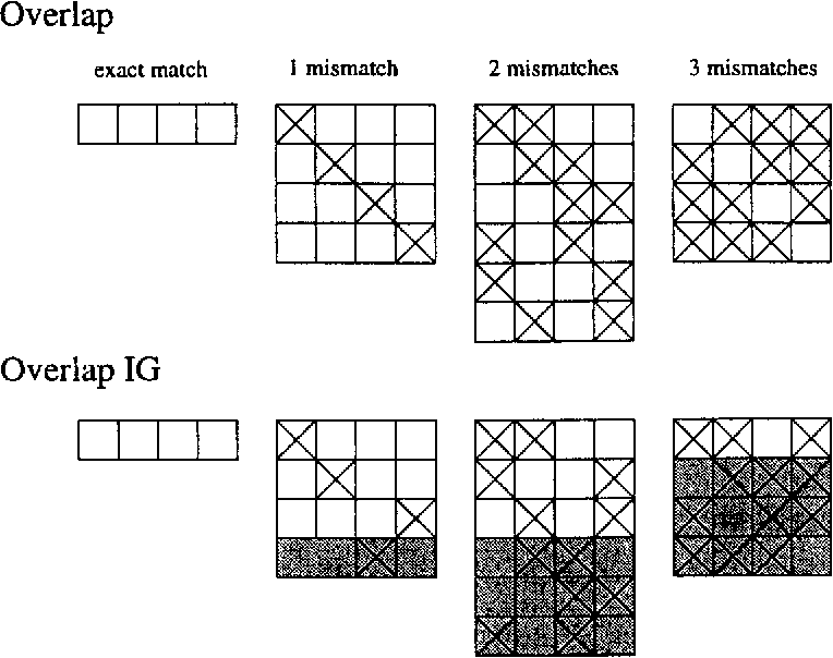 Figure 1 for Memory-Based Learning: Using Similarity for Smoothing