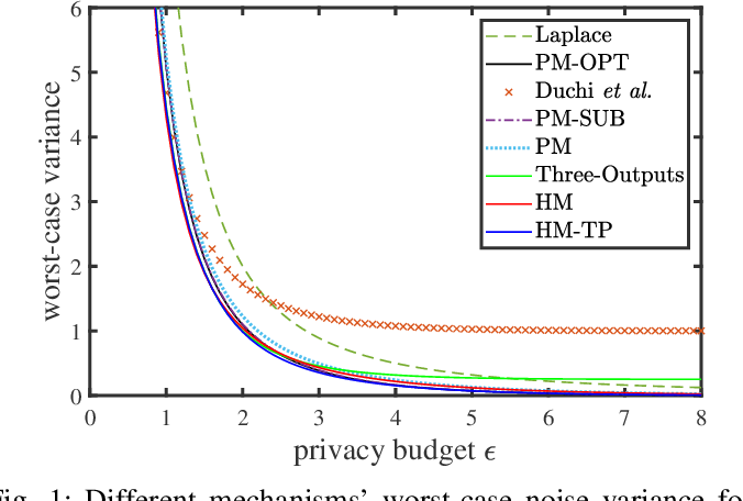 Figure 1 for Local Differential Privacy based Federated Learning for Internet of Things