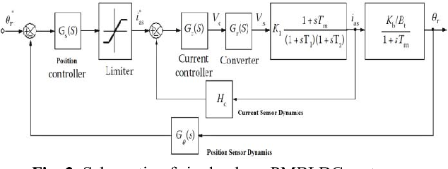 LQG/LTR position control of an BLDC motor with experimental