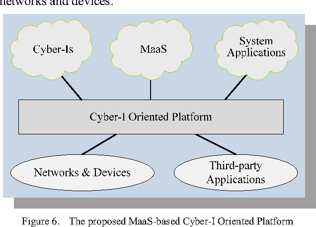 MaaS: Model as a Service in Cloud Computing and Cyber-I Space