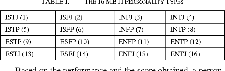 Table I from Suitable Personality Traits for Learning Programming