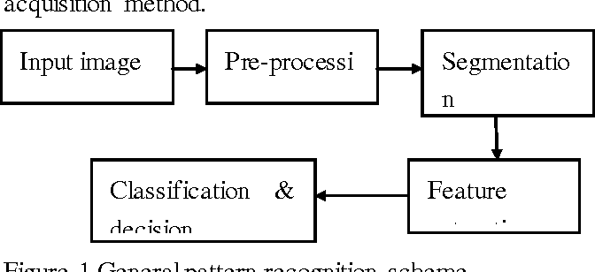 Figure 1 for A Novel Artificial Fish Swarm Algorithm for Pattern Recognition with Convex Optimization
