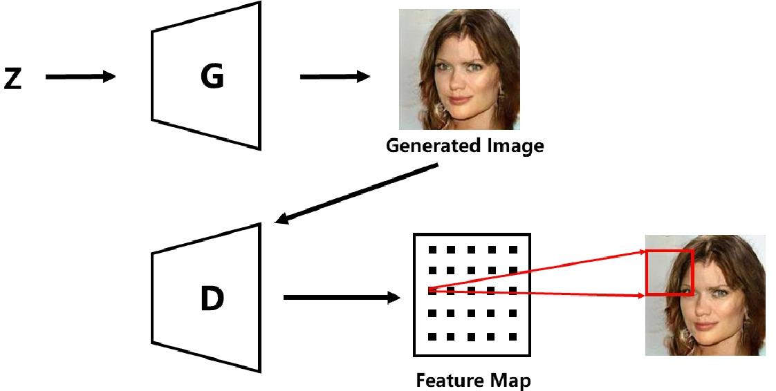 Figure 1 for GL-GAN: Adaptive Global and Local Bilevel Optimization model of Image Generation