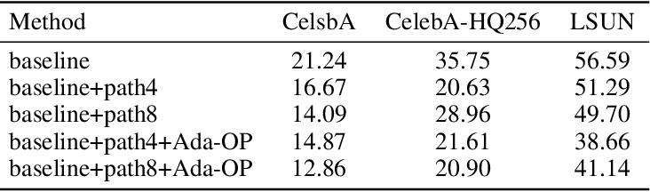 Figure 4 for GL-GAN: Adaptive Global and Local Bilevel Optimization model of Image Generation