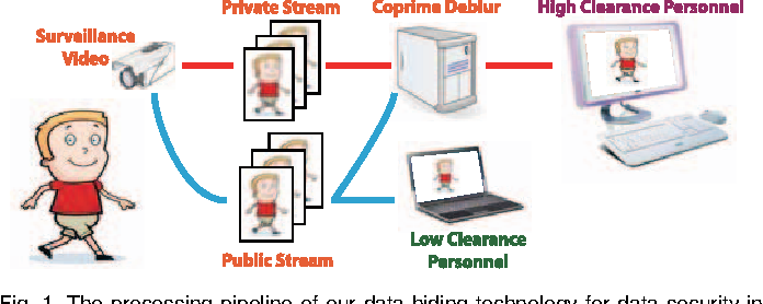 Figure 1 for A Co-Prime Blur Scheme for Data Security in Video Surveillance