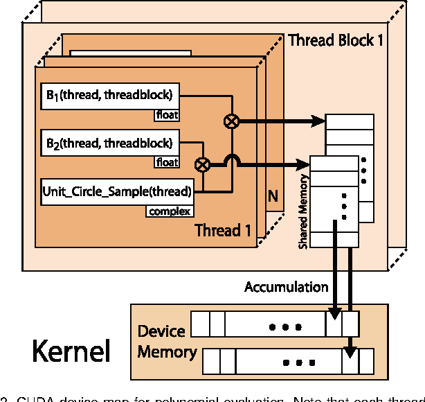 Figure 3 for A Co-Prime Blur Scheme for Data Security in Video Surveillance