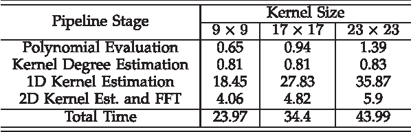 Figure 2 for A Co-Prime Blur Scheme for Data Security in Video Surveillance