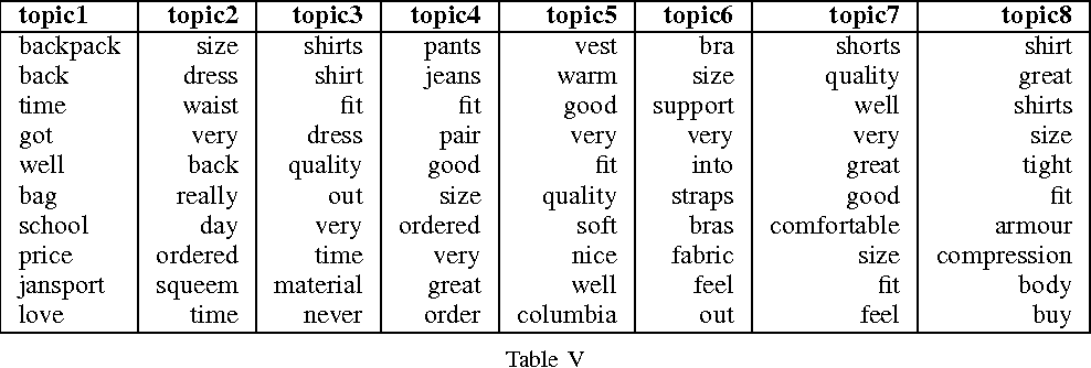 Mining Latent Features from Reviews and Ratings for Item