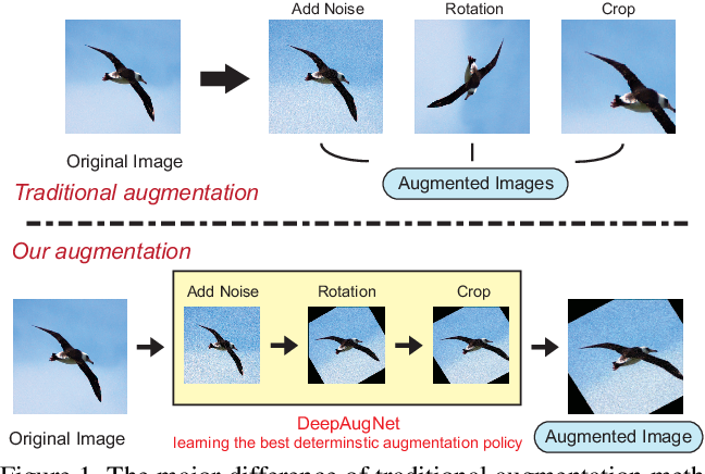 Figure 1 for Automatic Data Augmentation by Learning the Deterministic Policy