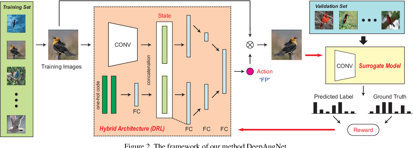 Figure 3 for Automatic Data Augmentation by Learning the Deterministic Policy