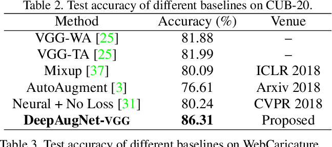 Figure 4 for Automatic Data Augmentation by Learning the Deterministic Policy