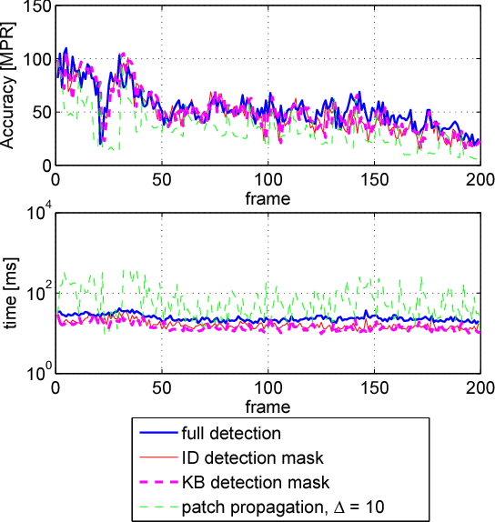 Figure 1 for Fast keypoint detection in video sequences