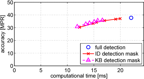 Figure 2 for Fast keypoint detection in video sequences