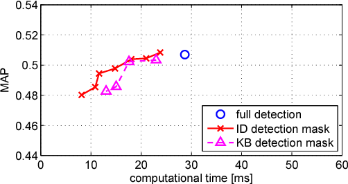 Figure 3 for Fast keypoint detection in video sequences