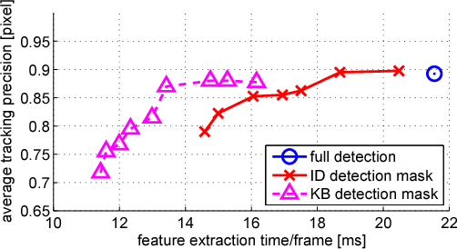 Figure 4 for Fast keypoint detection in video sequences