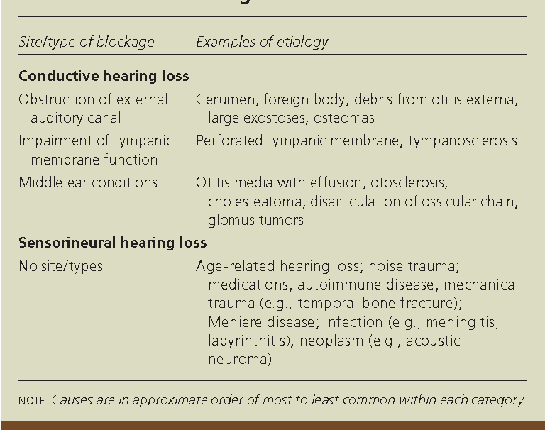 adults hearing loss older of Cause in