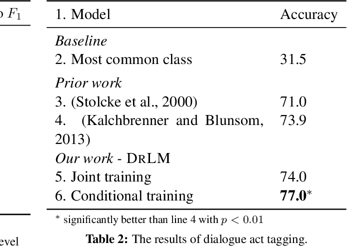 Figure 3 for A Latent Variable Recurrent Neural Network for Discourse Relation Language Models