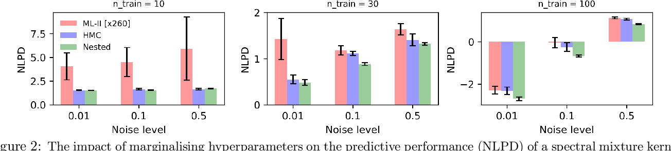 Figure 3 for Marginalised Gaussian Processes with Nested Sampling