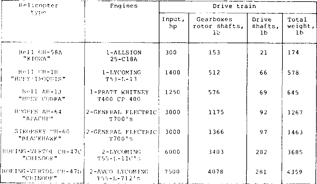 TABLE II.- WEIGHTS FOR CURRENT DRIVE SYSTEMS