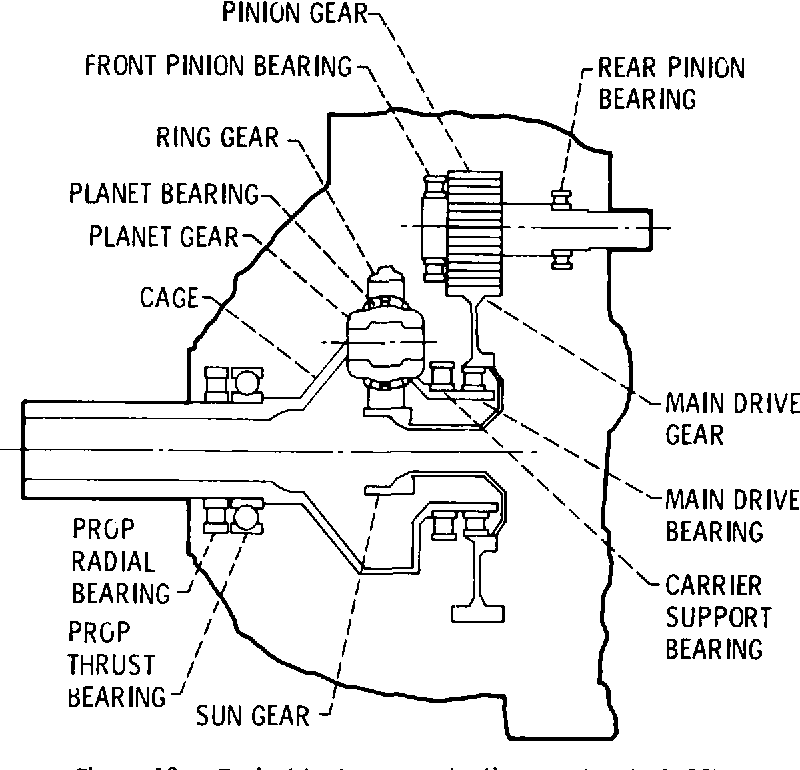 Figure 13. -Typical turboprop reduction gearbox (ref. 12).