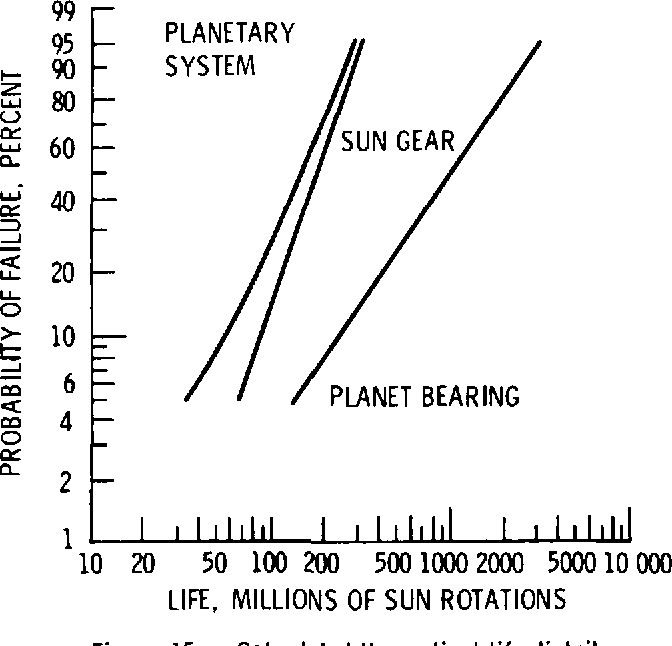 Figure 15. - Calculated theoretical life distributions for planetary drive (ref. 13).