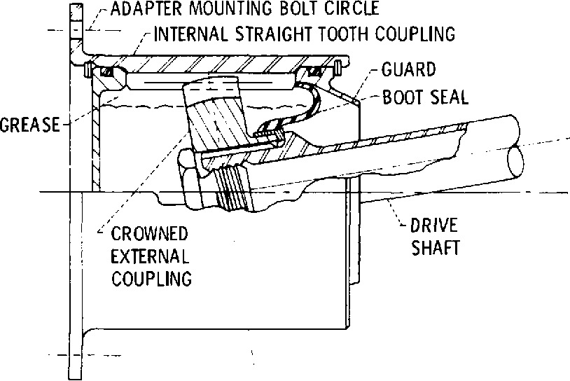 Figure 18 Gear coupling (ref. 2).