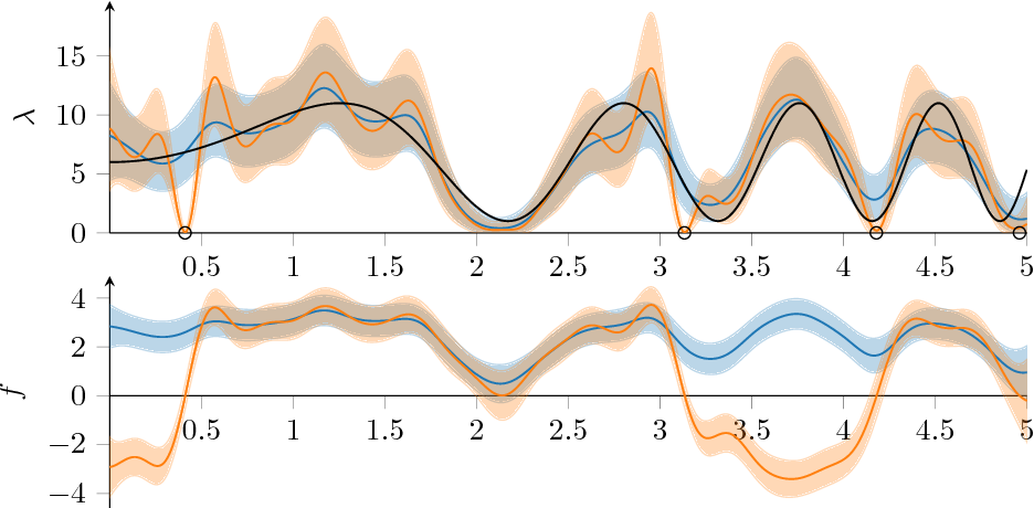 Figure 1 for Large-Scale Cox Process Inference using Variational Fourier Features